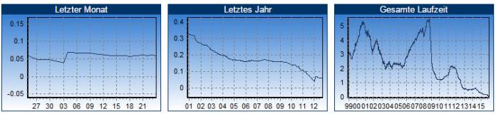 Entwicklung des 12-Monats EURIBOR in der Vergangenheit (Quelle: euribor-rates.eu)