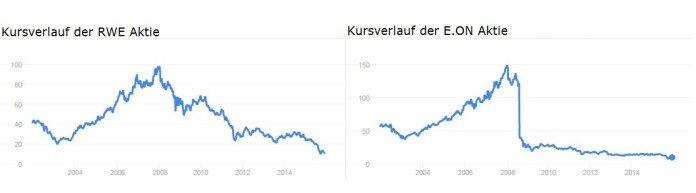 Der Einbruch der Aktienkurse von RWE und E.ON nach Bekanntwerden der Energiewende (Quelle: Google)