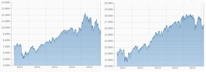 Kursentwicklung des DAX (links) und des Dow Jones (rechts) in den letzten fünf Jahren.