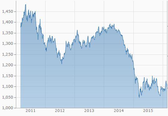 Entwicklung des Devisenkurses EUR / USD in den letzten drei Jahren. (Quelle: finanzen.net)