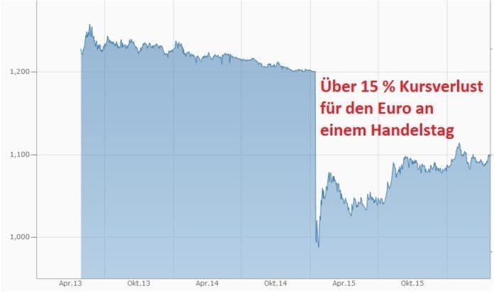 Kurs EUR CHF