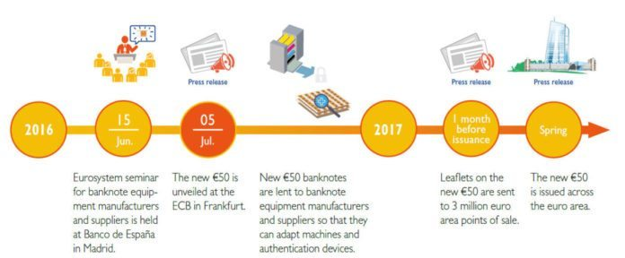 Neuer 50 Euro Schein Einführung - Zeitplan