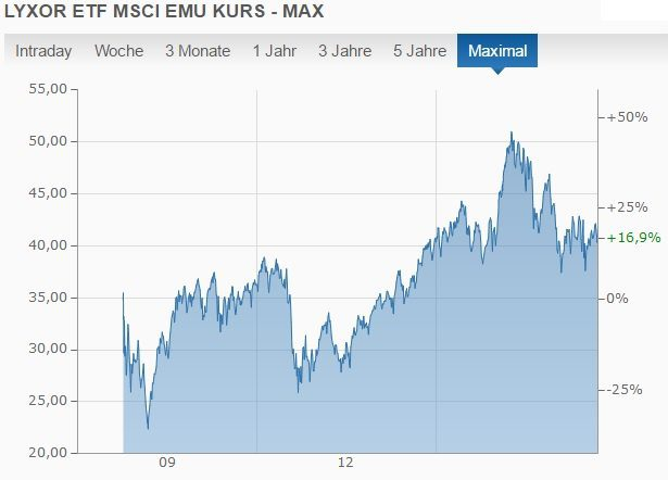Entwicklung des MSCI EMU seit seiner Gründung. (Quelle: finanzen.net)