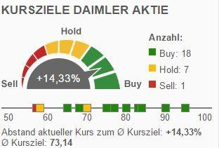 Daimler Aktie Analyse