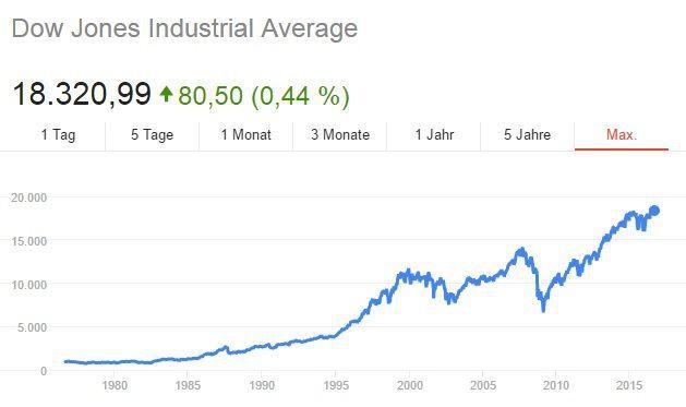 Dow Jones Kurs