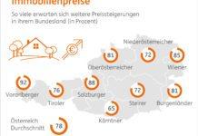 Immobilienpreise 2017 - Erwartung in Österreich