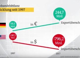 Unterschiedliche Aussenhandelsbilanz der USA vs. Deutschland als Grund für Strafzölle