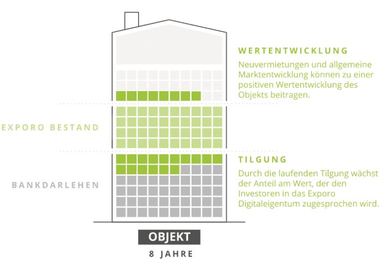 Wertentwicklung eine EXPORO Bestandsimmobilie über die Jahre durch Darlehens-Tilgung & Wertzuwachs
