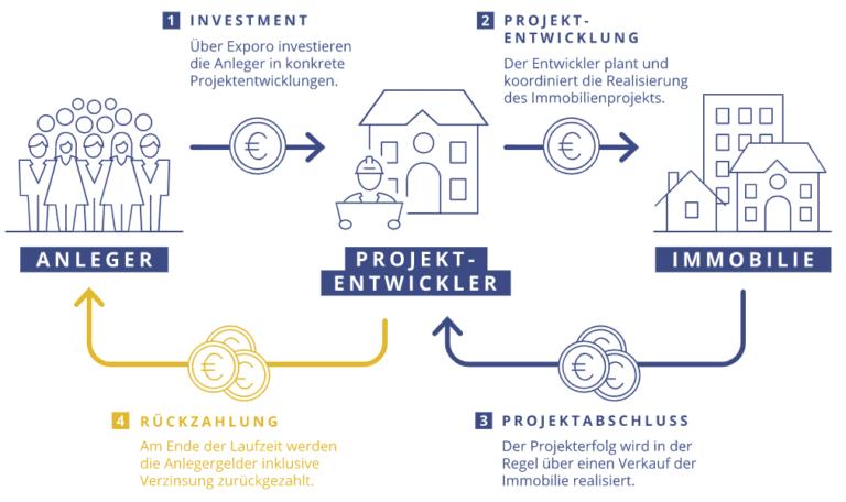Ablauf eines Crowdfunding Immobilien-Investments bei EXPORO