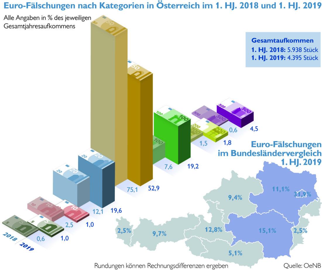 Infografik: gefälschte Euro Banknoten in Österreich 2019