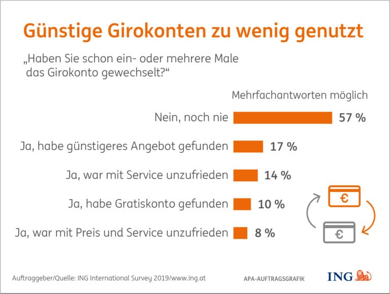 ING Umfrage in Österreich zum Girokonto Wechsel