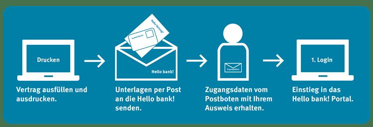 Hello Bank Depot eröffnen Anleitung