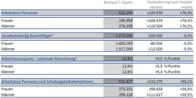 Arbeitslosigkeit Statistik Ende April 2020 in Österreich