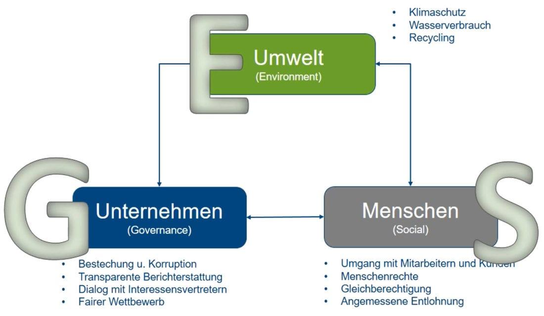 Fonds nach ESG Kriterien (E-S-G: Environment, Governance, Social)