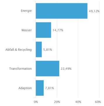 Umweltthemen in welche der Green Invest Fonds investiert: Energie, Wasser, Abfall & Recycling, Transformation und Adaption
