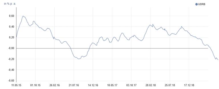 Umlaufgewichtete Durchschnittsrendite für österreichische Bundesanleihen - Nov 2015- Nov 2020 (Quelle: Österreichische Nationalbank)