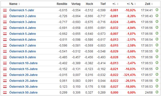Zinsen auf Österreichische Staatsanleihen - Stand 13. November 20202