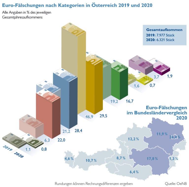 Fälschungen von Euro Banknoten in Österreich 2020 im Vergleich zu 2019 - Ca. 20 % weniger Fälschungen gefunden