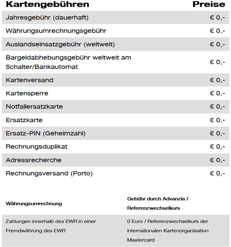 Free.at Kreditkarte Masterard Kartengebühr Kosten
